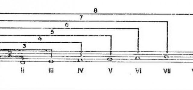 Cum se compune o piesă – Episodul 4: Intervalele muzicale – Partea 1