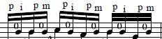 Notatie pentru mana dreapta la chitara