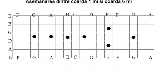 Cum înveţi notele pe grif-ul chitarei?