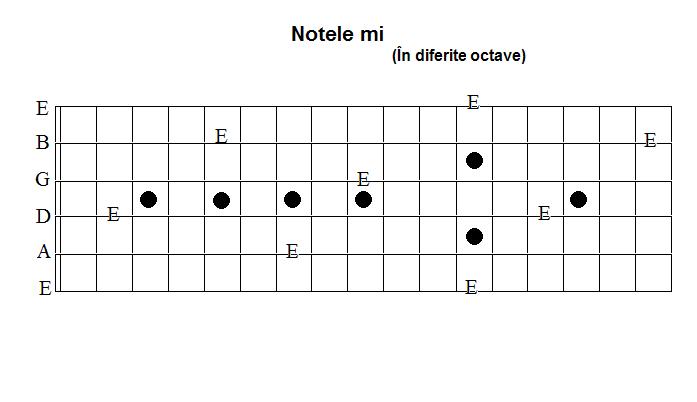 Note MI pe chitara