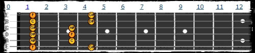 Fa minor pentatonic