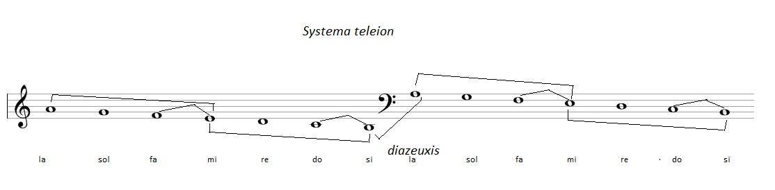 Systema teleion